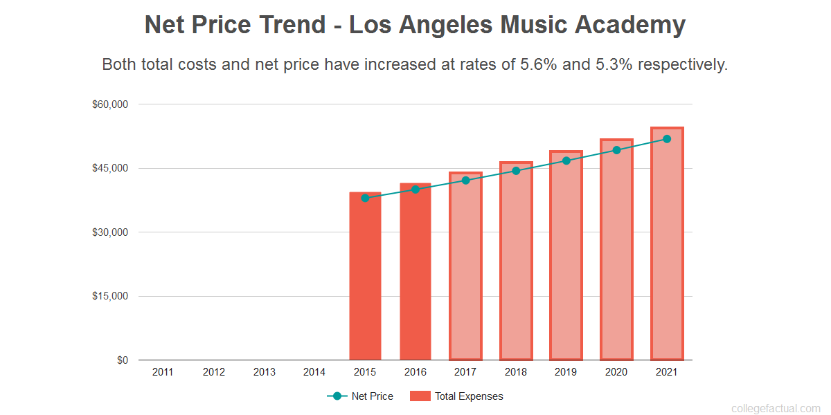 Average net price trend for Los Angeles Music Academy