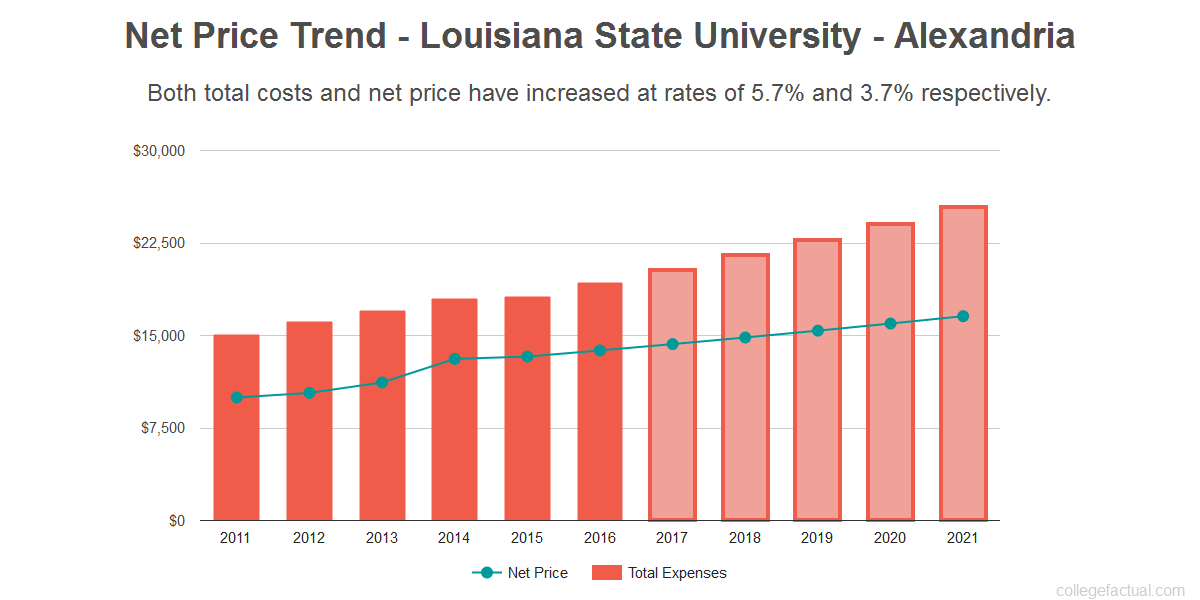 Average net price trend for Louisiana State University - Alexandria