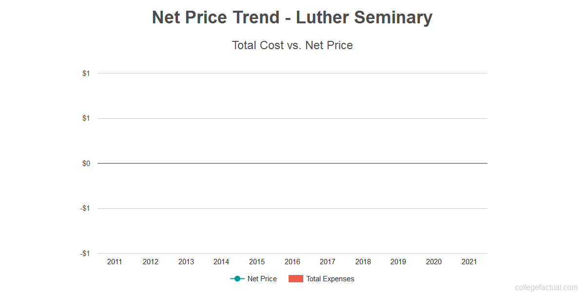 Average net price trend for Luther Seminary