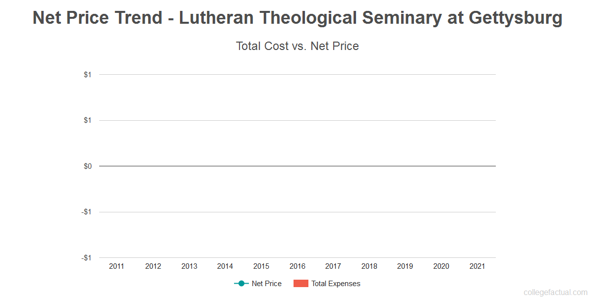 Average net price trend for Lutheran Theological Seminary at Gettysburg