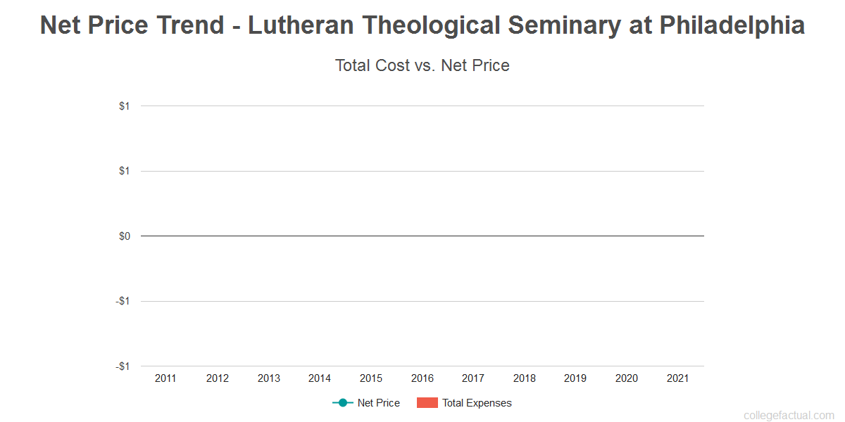Average net price trend for Lutheran Theological Seminary at Philadelphia