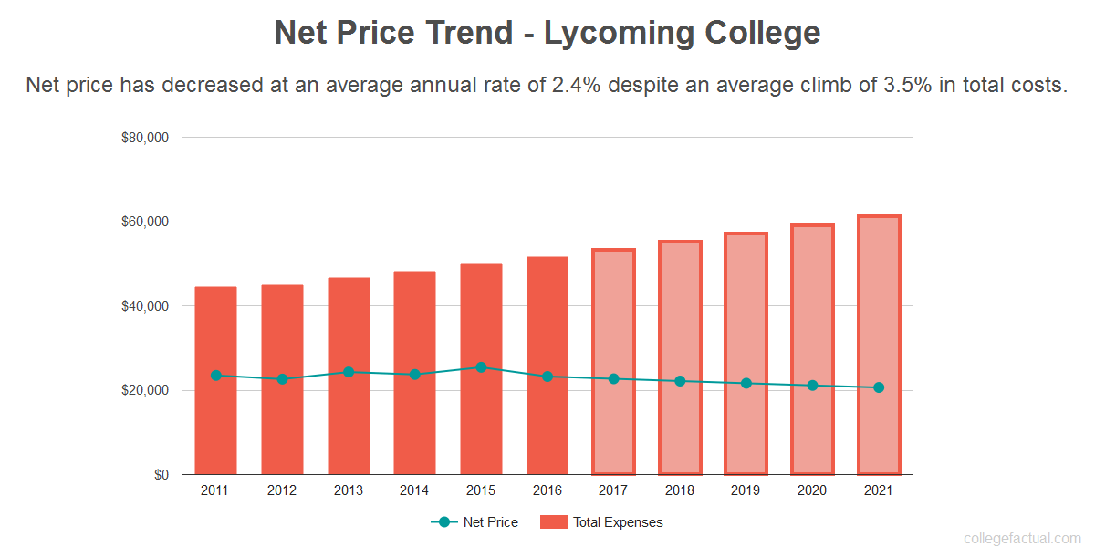Average net price trend for Lycoming College