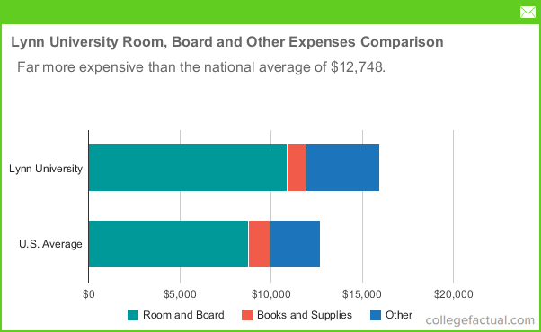 Lynn University Tuition Room And Board