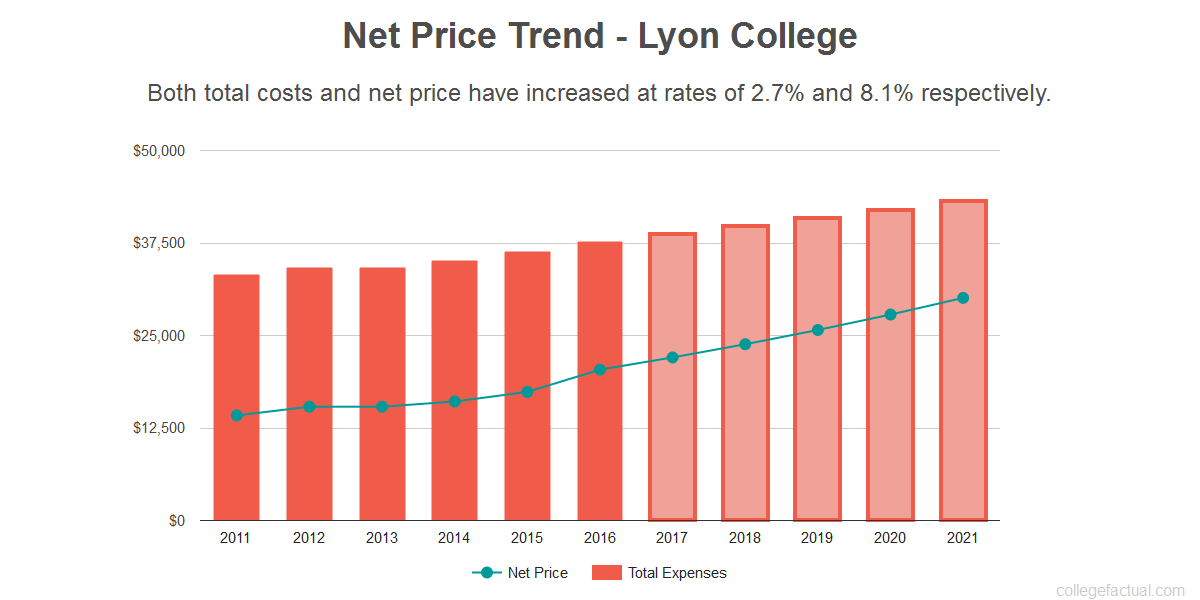 Average net price trend for Lyon College