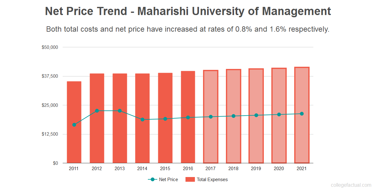 Average net price trend for Maharishi University of Management