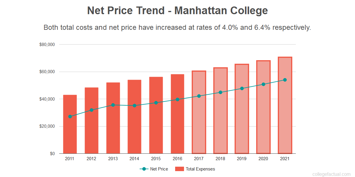 Manhattan College Tuition >> Find Out If Manhattan College Is Affordable For You