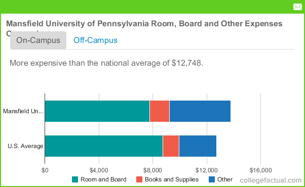 mansfield university of pennsylvania room and board costs