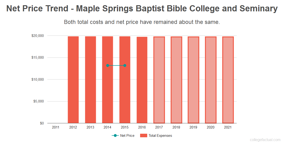 Average net price trend for Maple Springs Baptist Bible College and Seminary