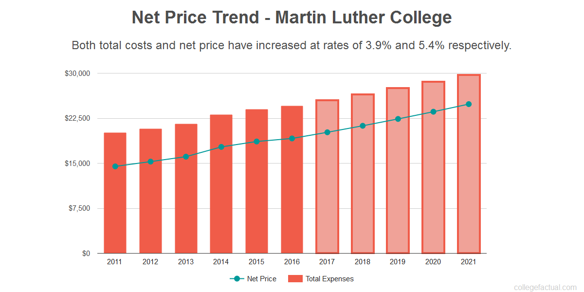 Average net price trend for Martin Luther College