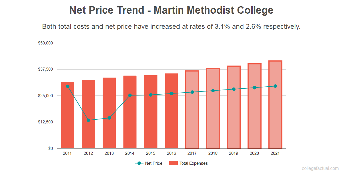 Average net price trend for Martin Methodist College
