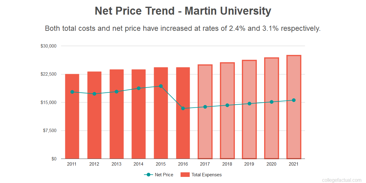 Average net price trend for Martin University