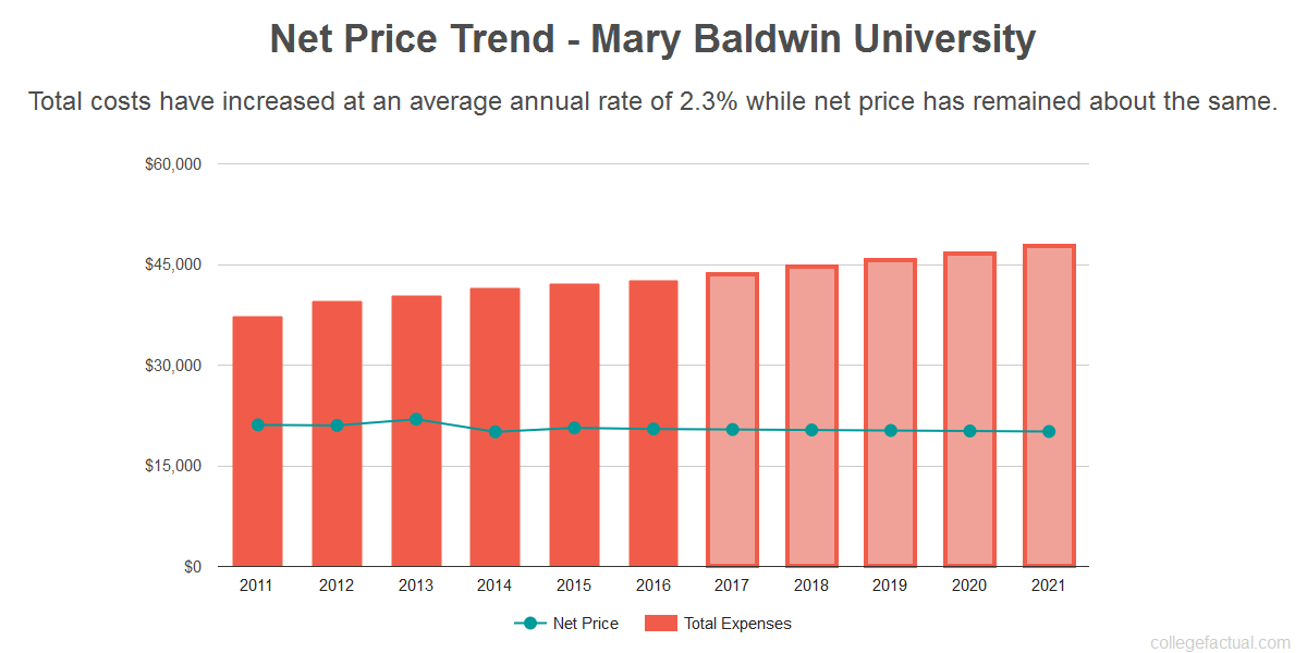 Average net price trend for Mary Baldwin College