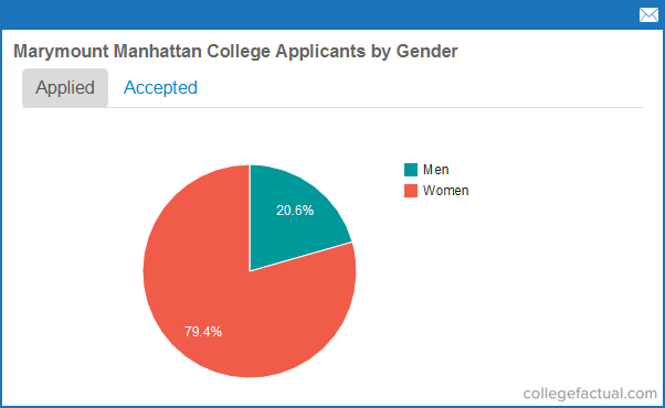 Applying To Marymount Manhattan College In New York Info How To