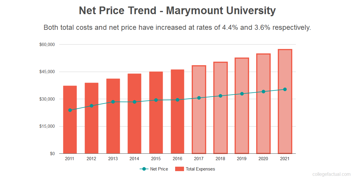 Average net price trend for Marymount University