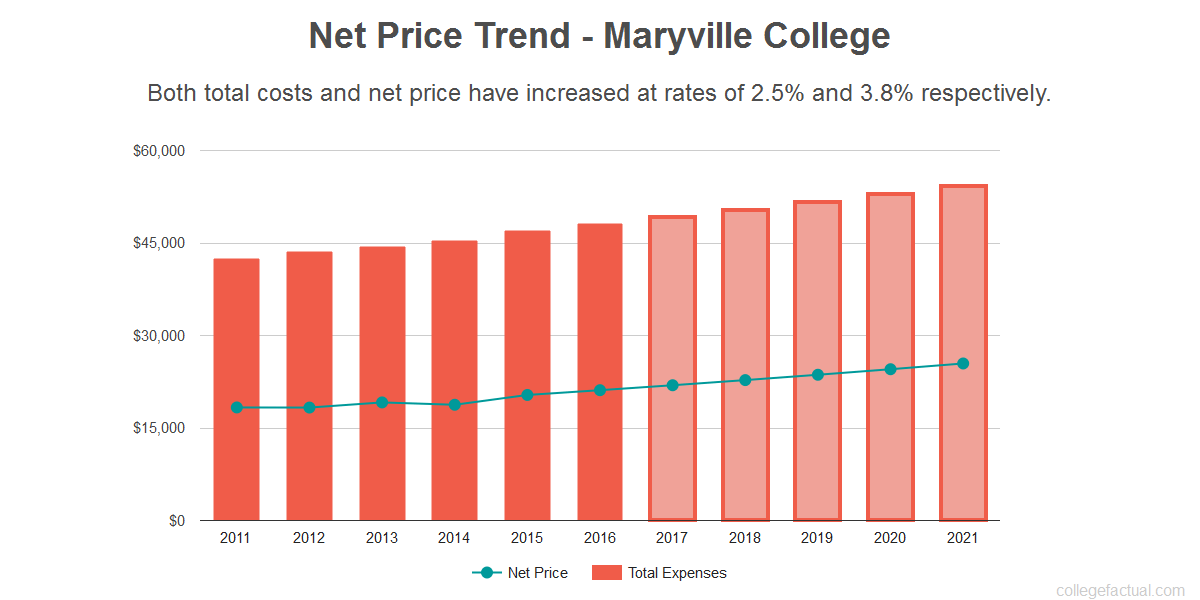Average net price trend for Maryville College