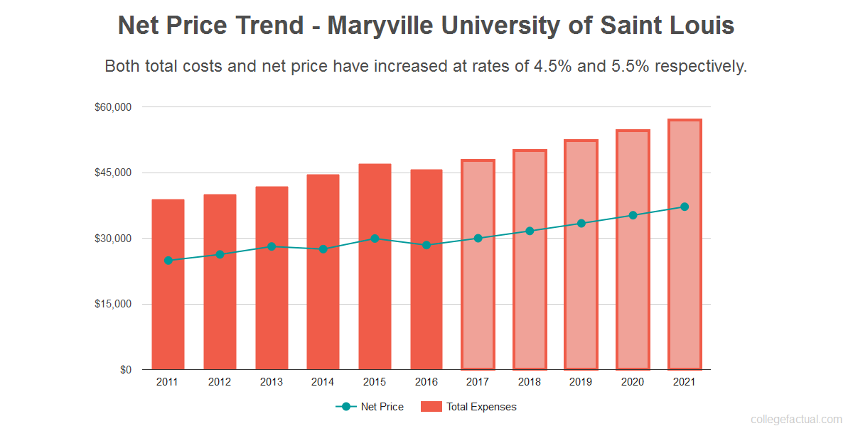 Average net price trend for Maryville University of Saint Louis