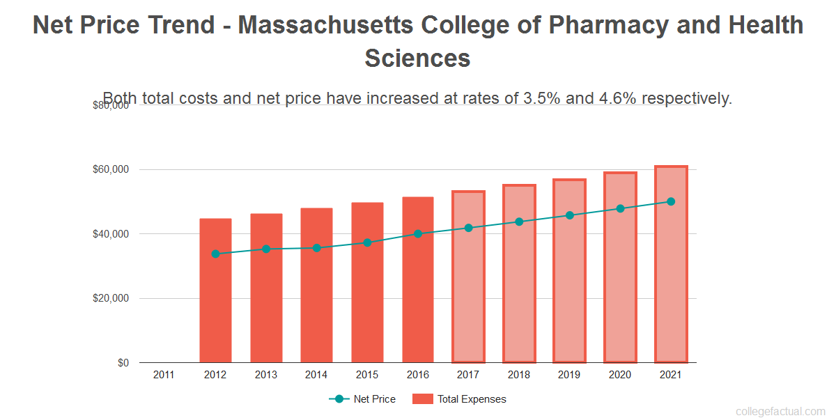 Average net price trend for Massachusetts College of Pharmacy and Health Sciences