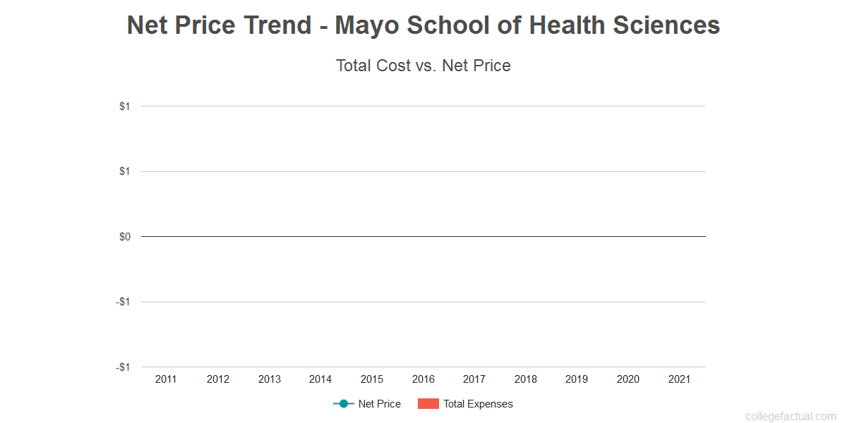 Average net price trend for Mayo School of Health Sciences