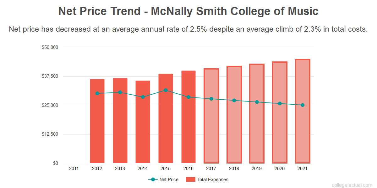 Average net price trend for McNally Smith College of Music