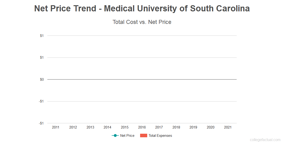 Average net price trend for Medical University of South Carolina