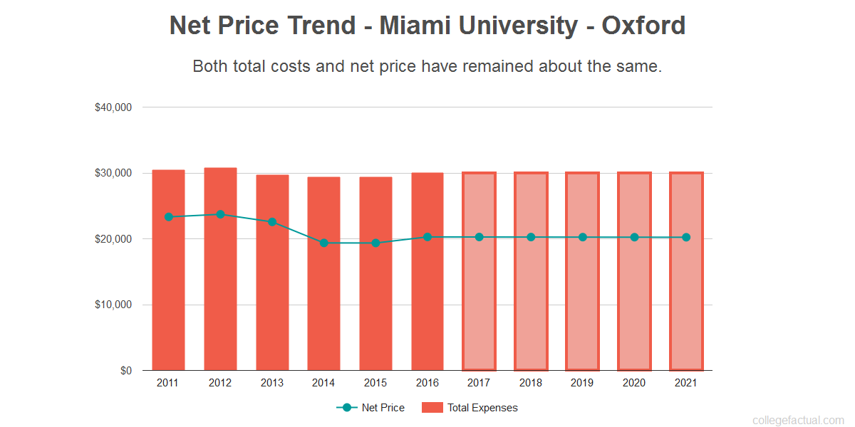 Average net price trend for Miami University - Oxford