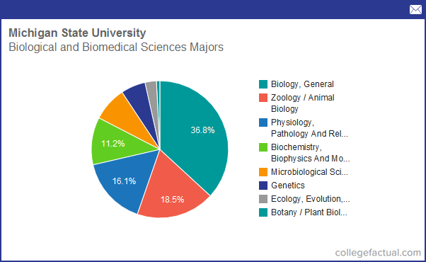 Biomedical Science most challenging majors