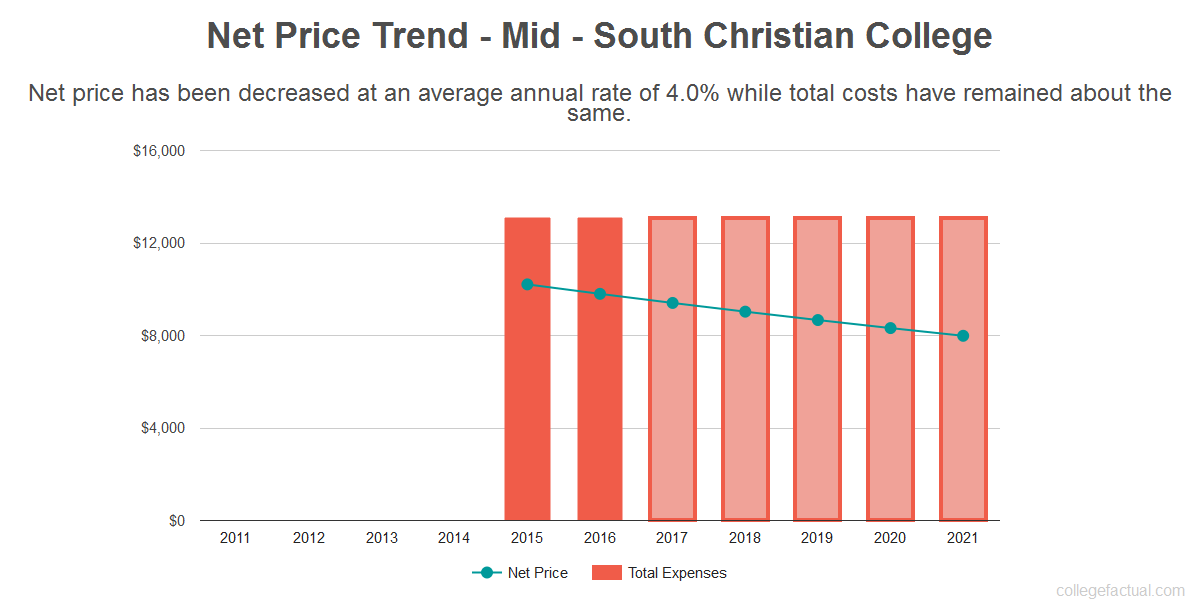 Average net price trend for Mid - South Christian College