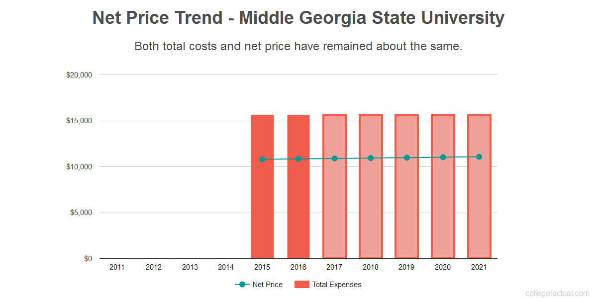 Average net price trend for Middle Georgia State University