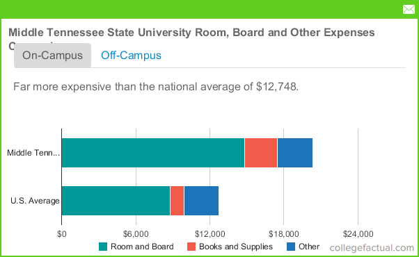 middle tennessee state university room  u0026 board costs