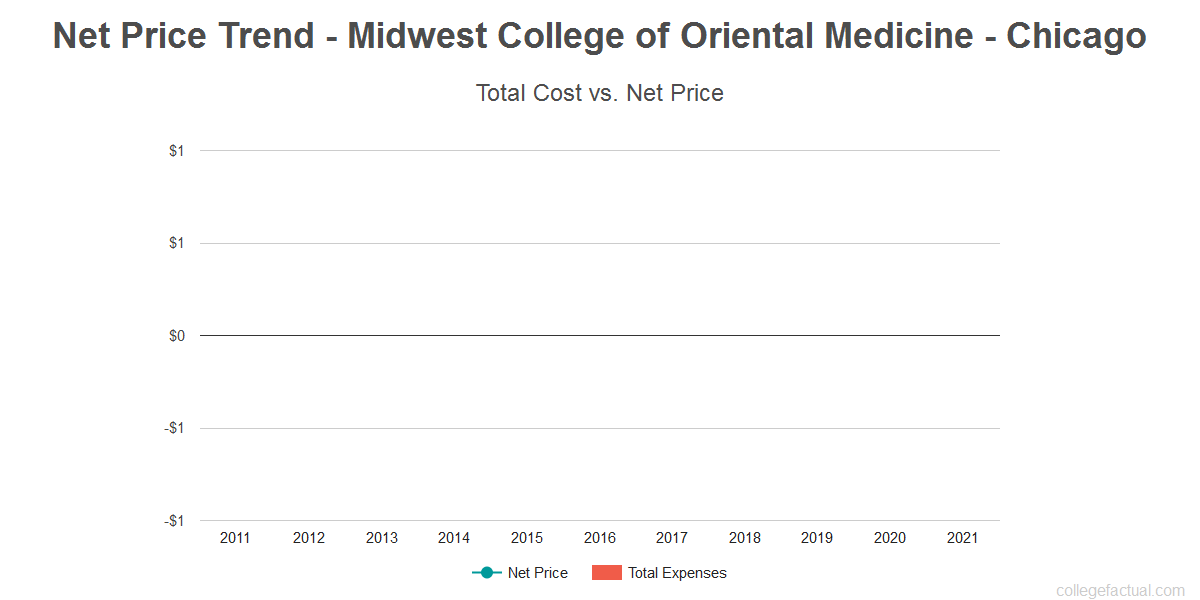 Average net price trend for Midwest College of Oriental Medicine - Chicago