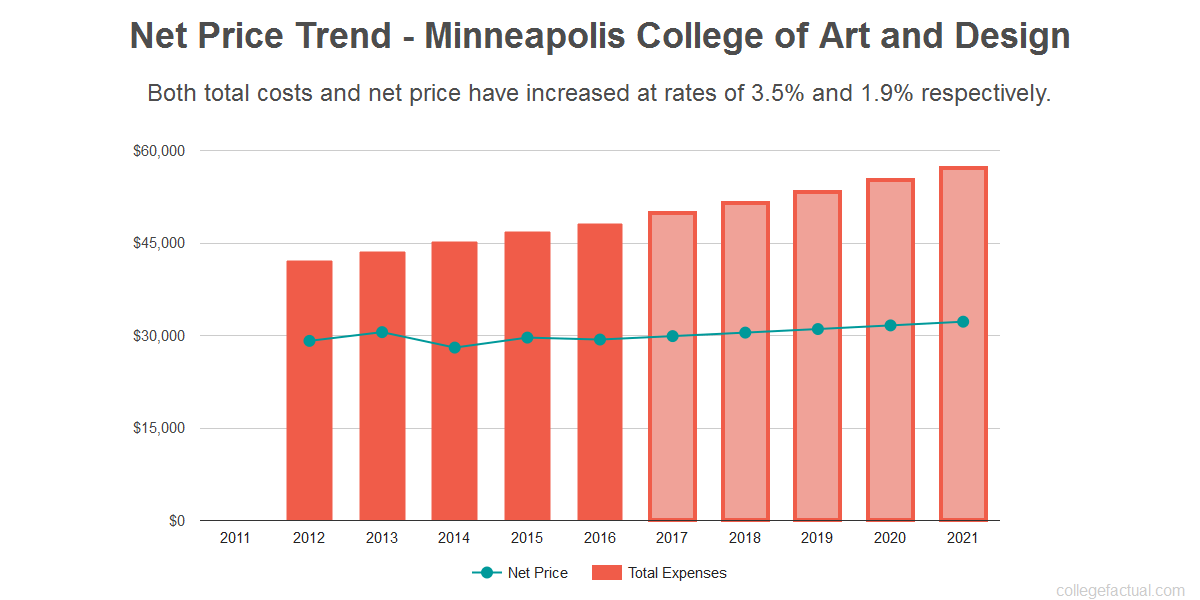 Average net price trend for Minneapolis College of Art and Design