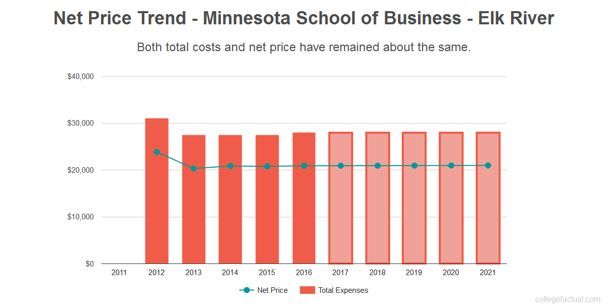 Average net price trend for Minnesota School of Business - Elk River