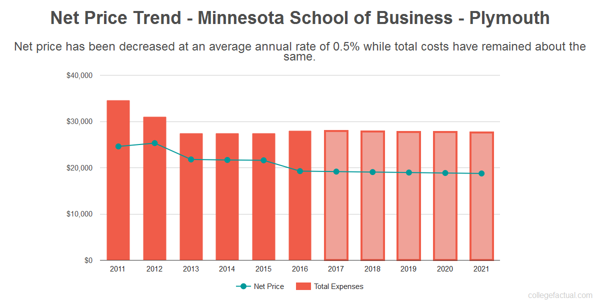 Average net price trend for Minnesota School of Business - Plymouth