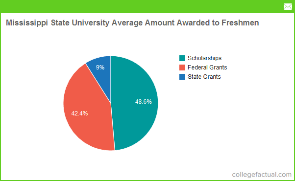 Mississippi State Scholarships >> Mississippi State University Financial Aid Scholarships