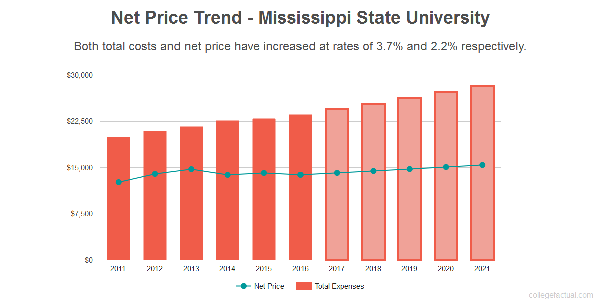 Average net price trend for Mississippi State University