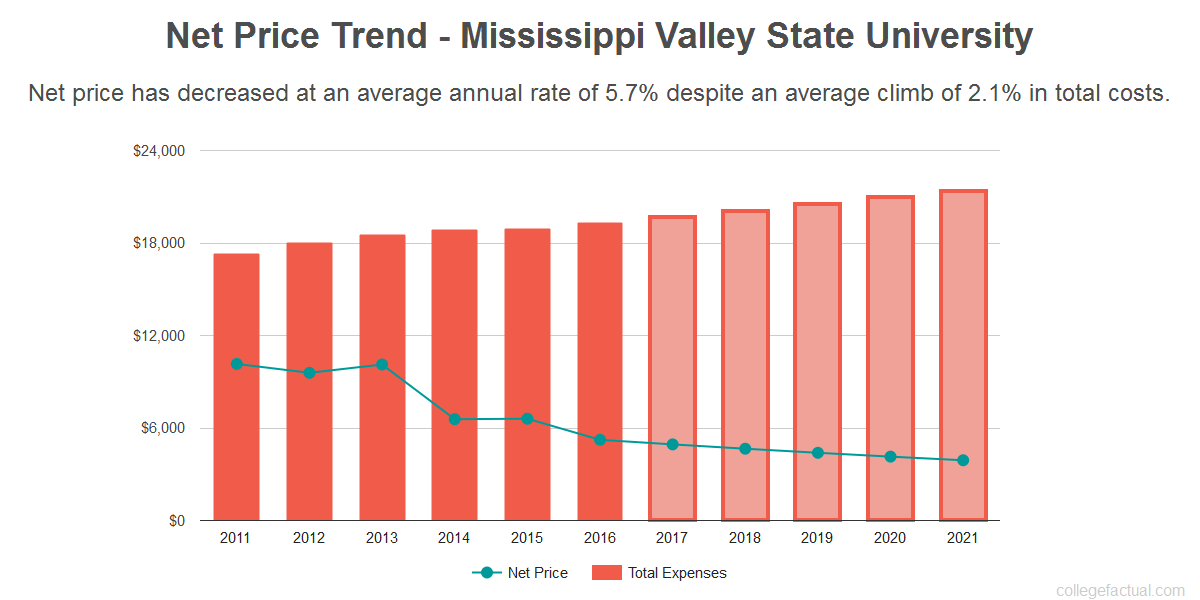 Average net price trend for Mississippi Valley State University