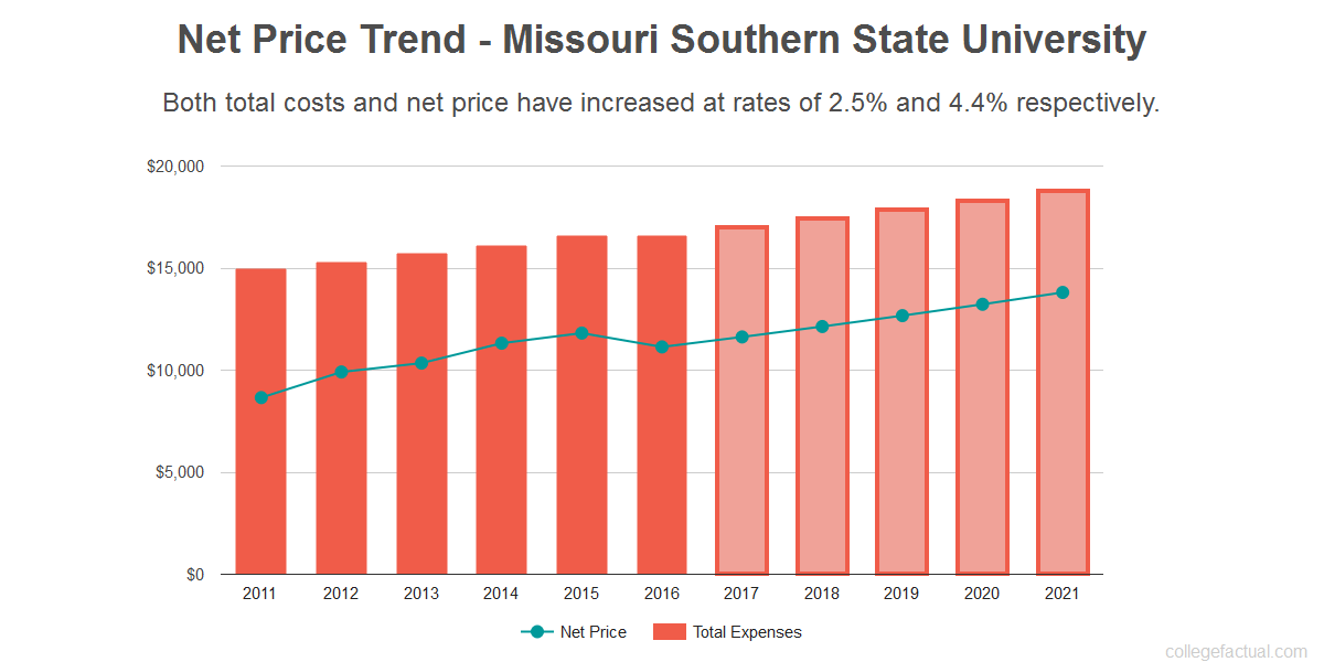 Average net price trend for Missouri Southern State University