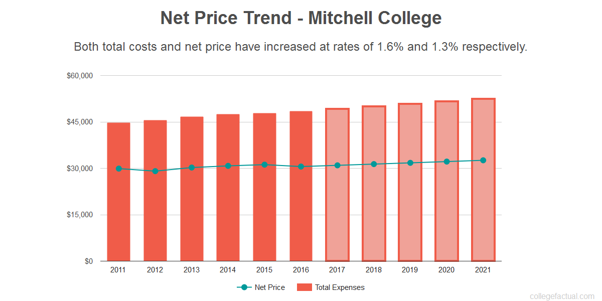 Average net price trend for Mitchell College