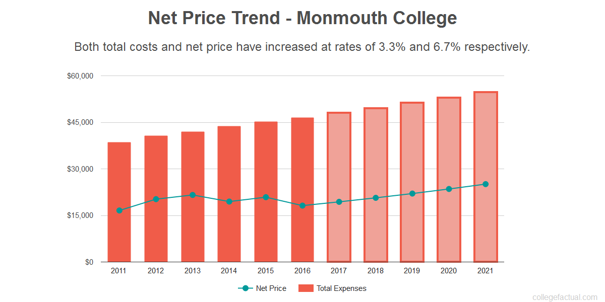 Average net price trend for Monmouth College