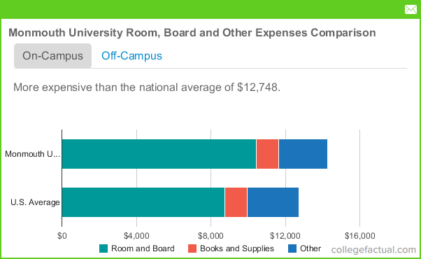 monmouth university room  u0026 board costs  dorms  meals