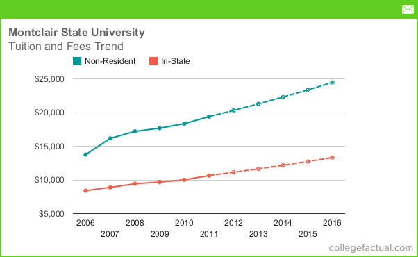 Tuition Amp Fees At Montclair State University Including Predicted Increases