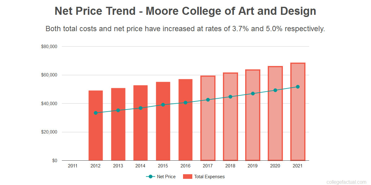 Average net price trend for Moore College of Art and Design