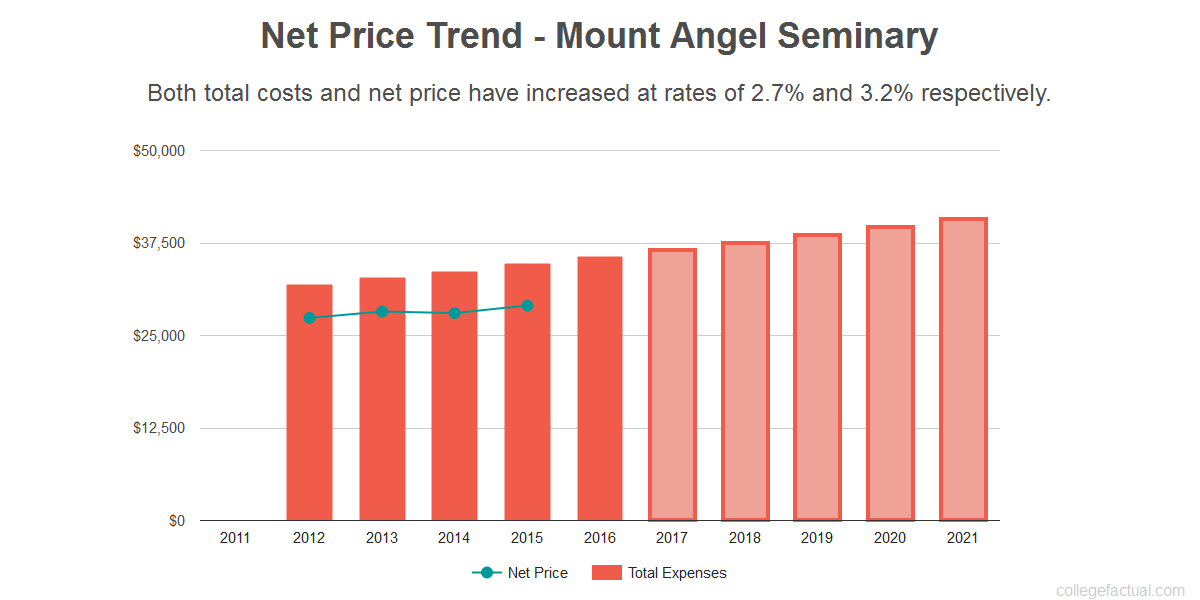 Average net price trend for Mount Angel Seminary