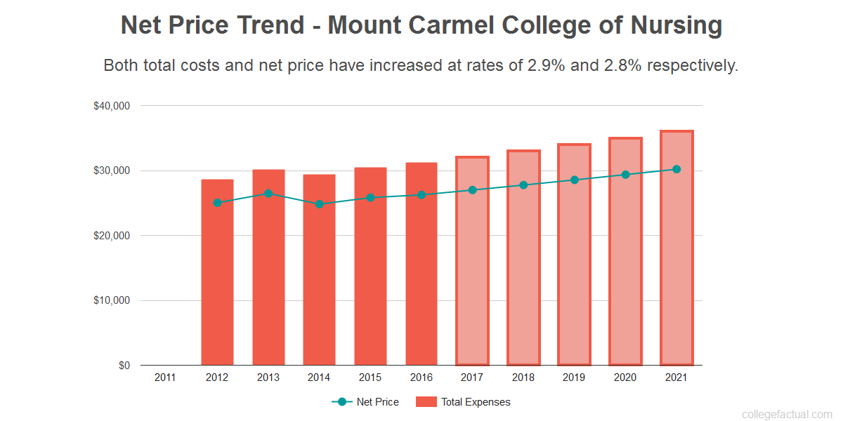 Average net price trend for Mount Carmel College of Nursing