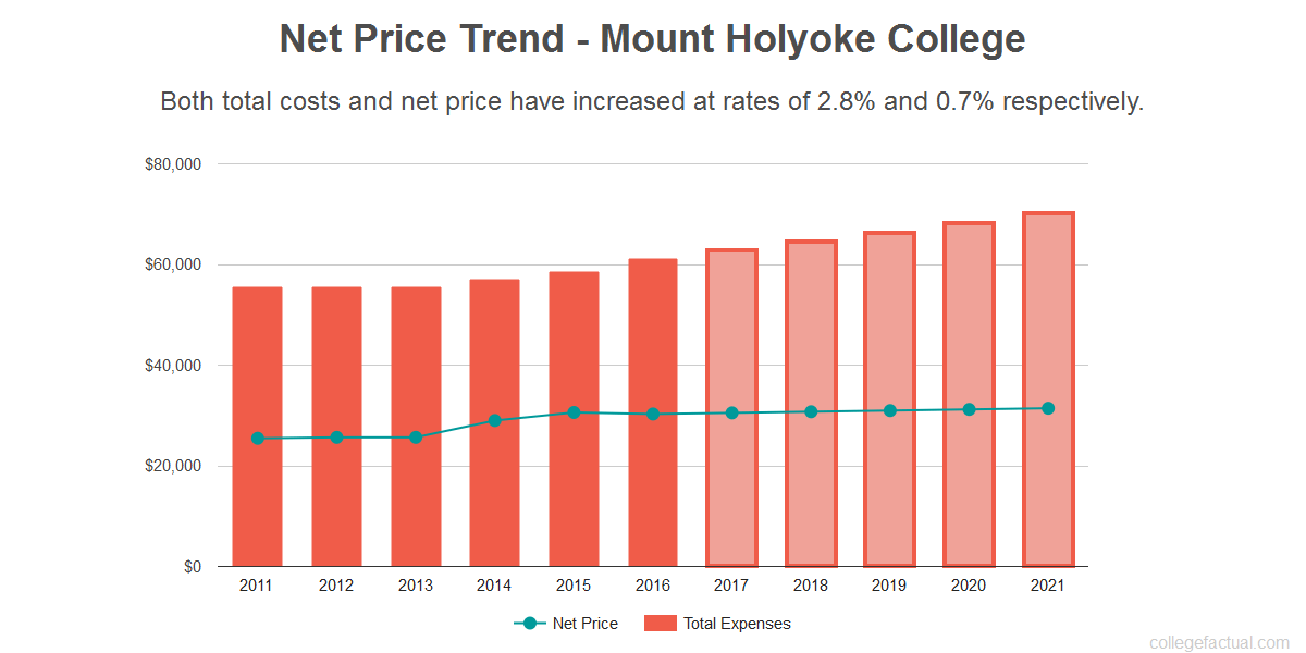 Average net price trend for Mount Holyoke College