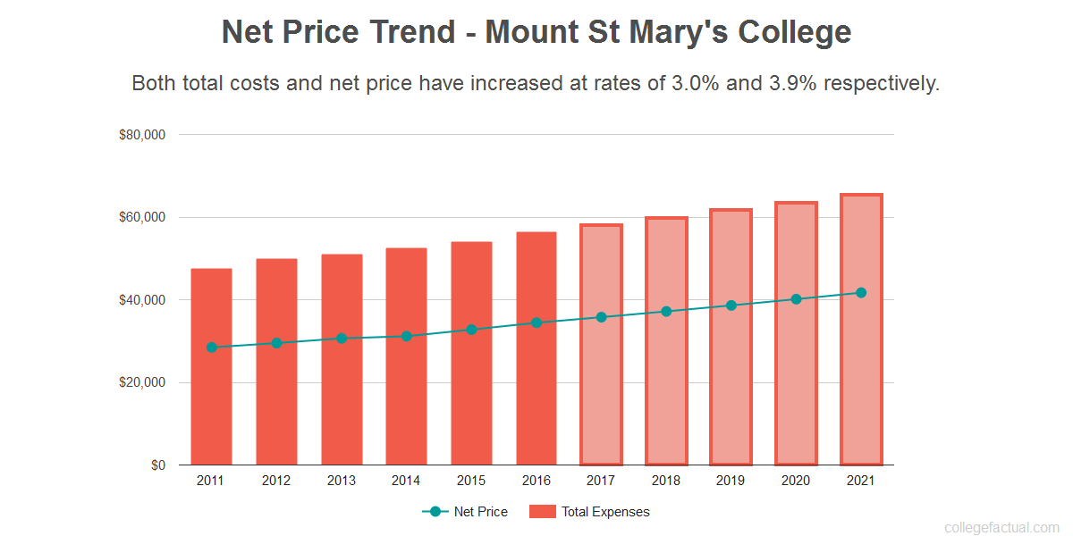 Average net price trend for Mount St Mary's College