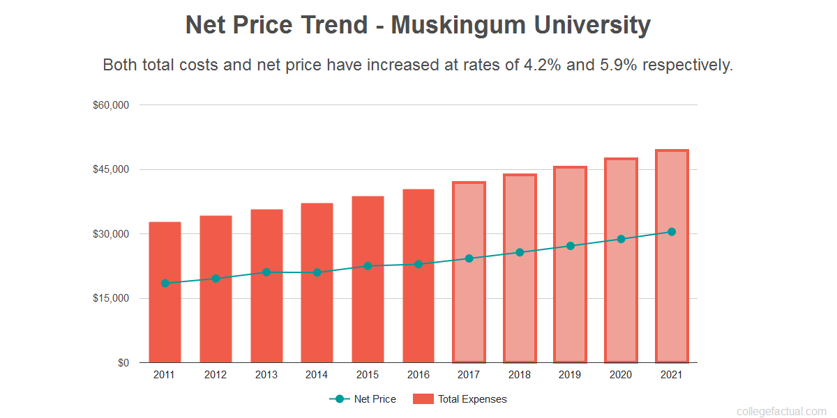 Average net price trend for Muskingum University