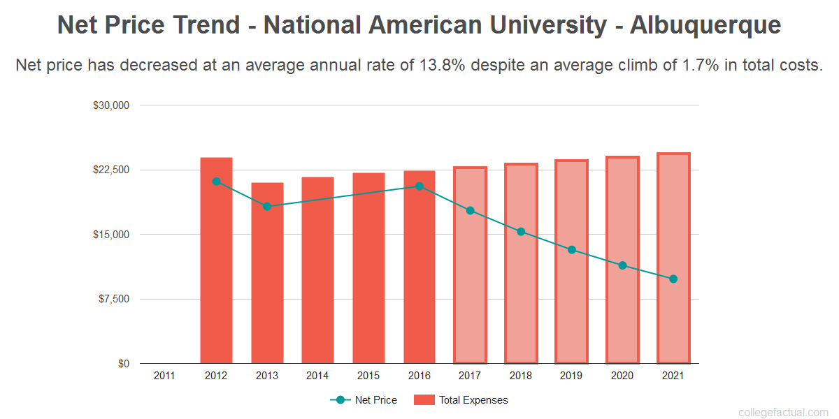 Average net price trend for National American University - Albuquerque