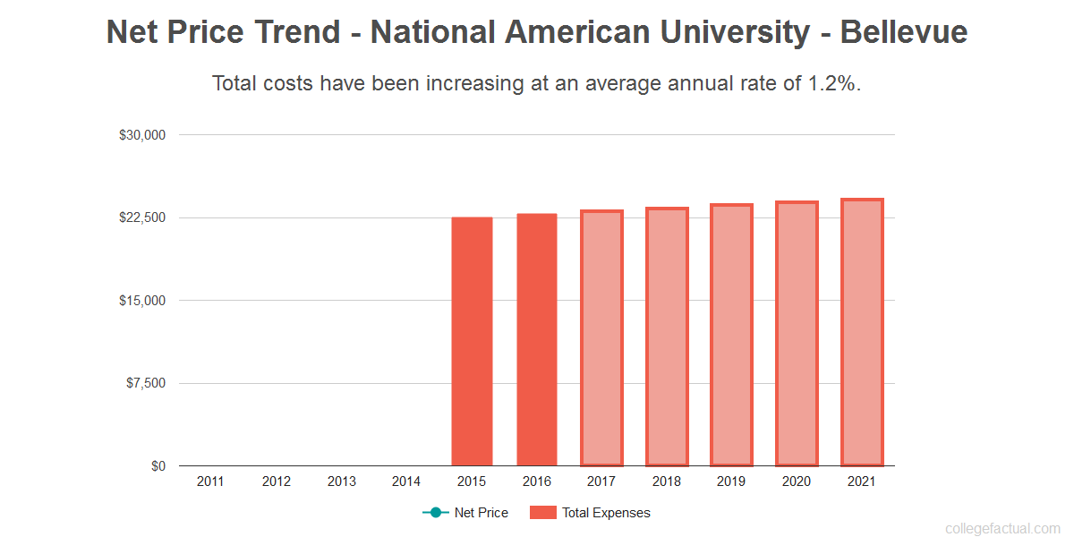 Average net price trend for National American University - Bellevue