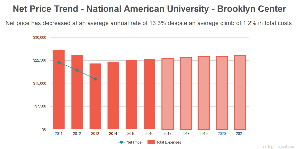 Average net price trend for National American University - Brooklyn Center